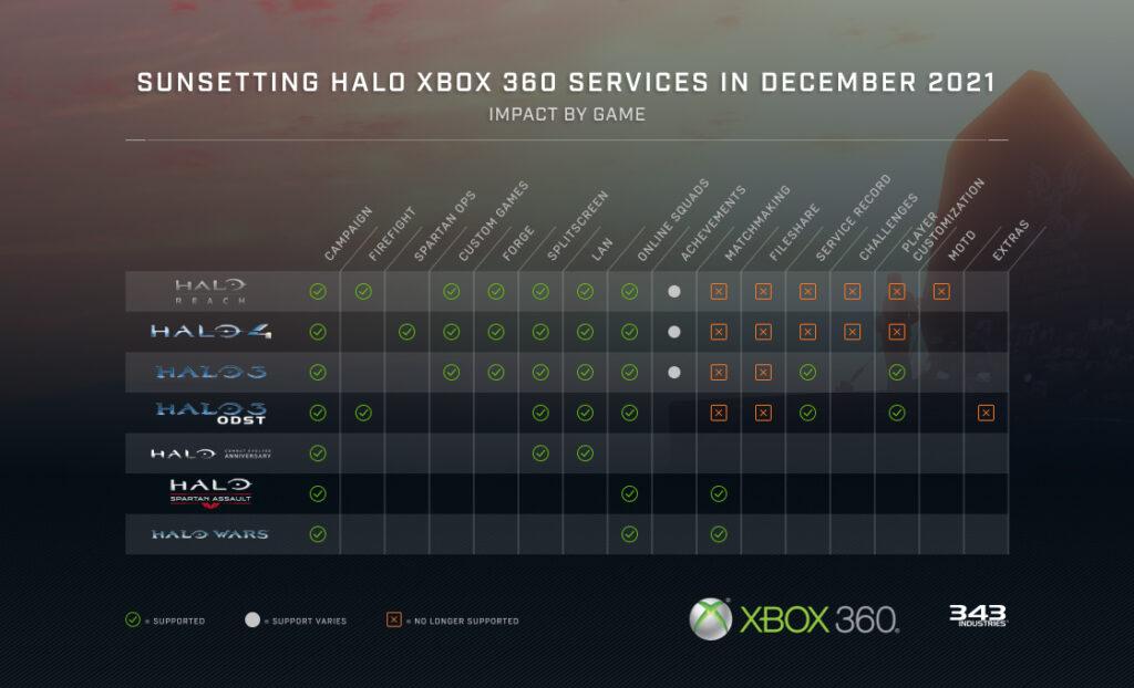В играх серии Halo на Xbox One и Xbox Series пропадет часть игровых функций