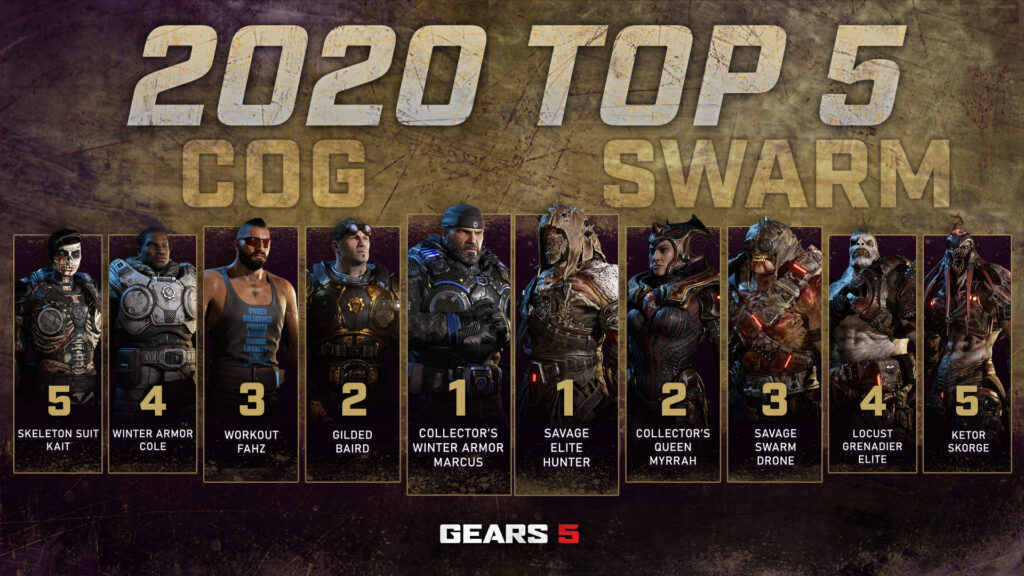 ТОП-5 самых используемых скинов персонажей в мультиплеере Gears 5