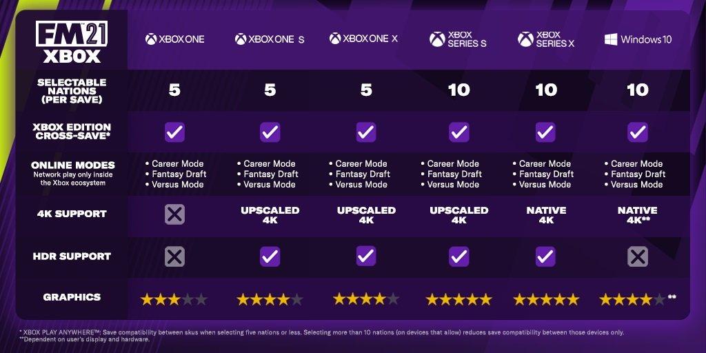 Лучшая версия Football Manager 2021 на Xbox Series X | S