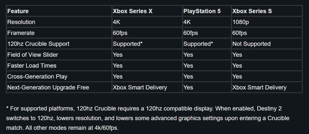 Сравнение Destiny 2 на Xbox Series X | S и Playstation 5