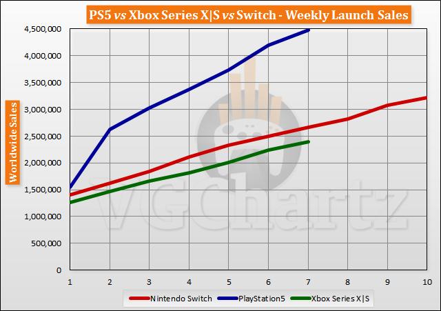 Xbox Series X | S продается в 2 раза хуже, чем Playstation 5