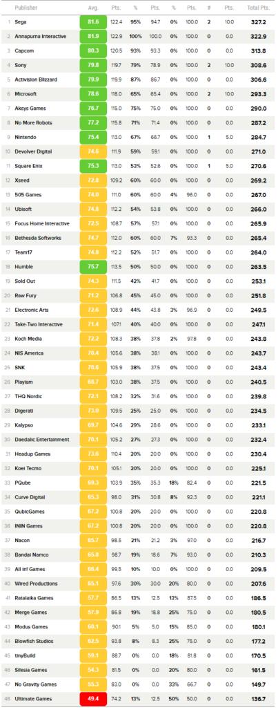 Игровое издательство Xbox стало одним из лучших в минувшем году