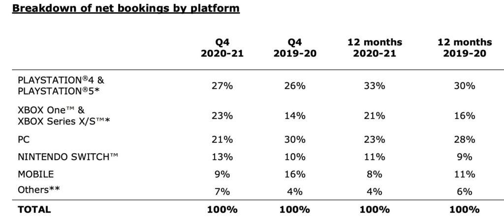 Продажи игр Ubisoft на Xbox уверенно растут