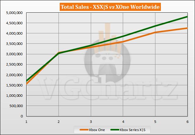 Xbox Series X | S за первые 6 месяцев после релиза продались лучше Xbox One