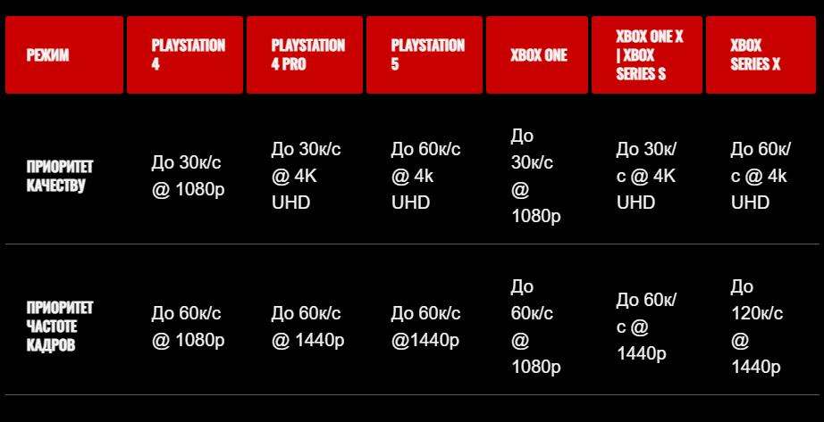 Консольная версия Mass Effect: Legendary Edition в 120 FPS будет только на Xbox Series X