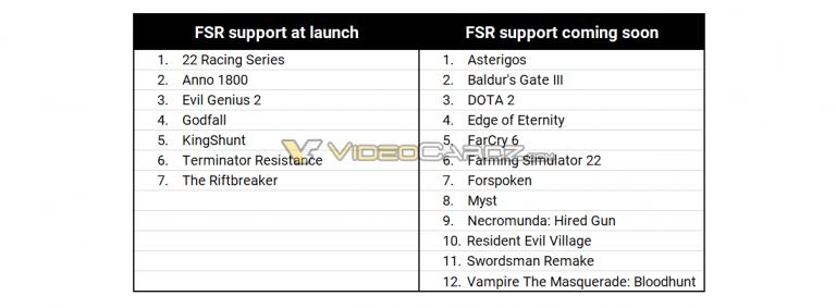 Слух: список игр и студий, которые будут поддерживать AMD FidelityFX Super Resolution
