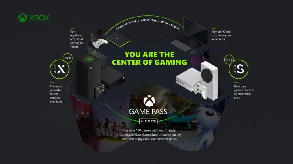 Microsoft анонсировала Xbox для ТВ и планы по развитию Game Pass и xCloud