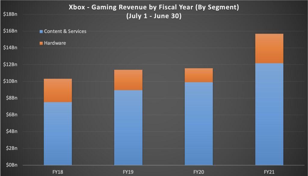 Минувший финансовый год – лучший по выручке в истории Xbox