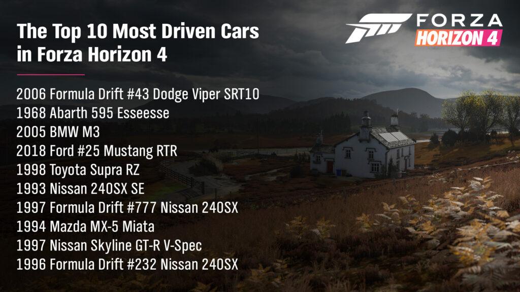 ТОП-10 самых популярных автомобилей в Forza Horizon 4