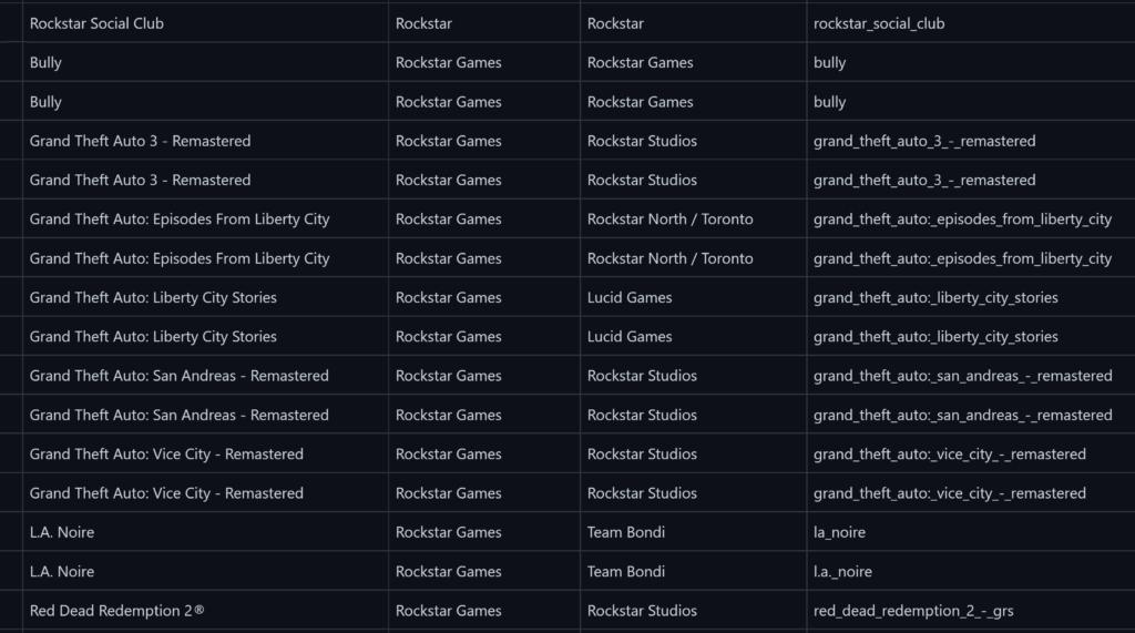 Новые слухи о существовании трилогии Grand Theft Auto Remastered